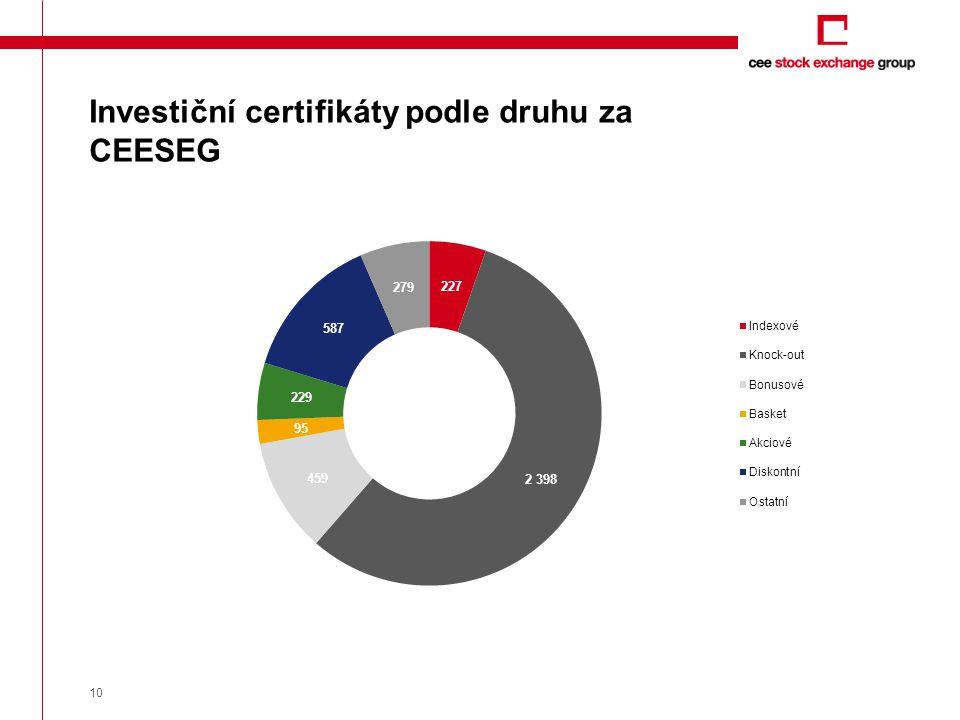 10 Investiční certifikáty podle druhu za CEESEG