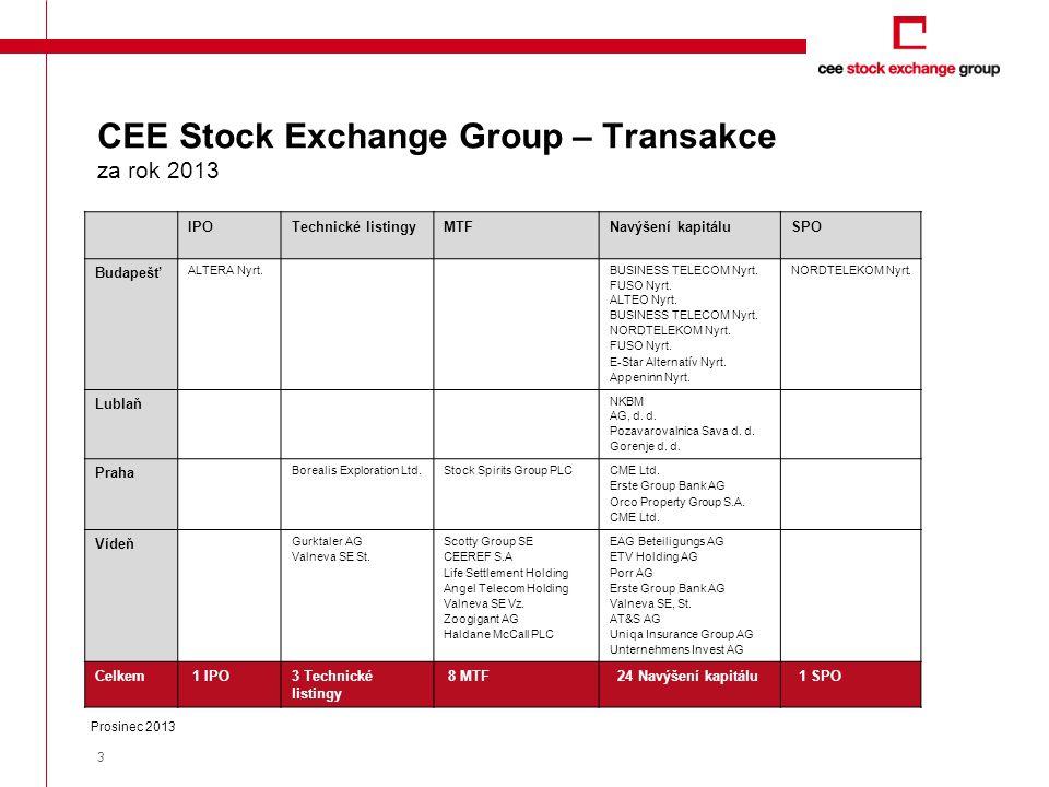 CEE Stock Exchange Group – Transakce za rok 2013 * Alternative trading platform BETa 3 IPOTechnické listingyMTFNavýšení kapitáluSPO Budapešť ALTERA Nyrt.BUSINESS TELECOM Nyrt.