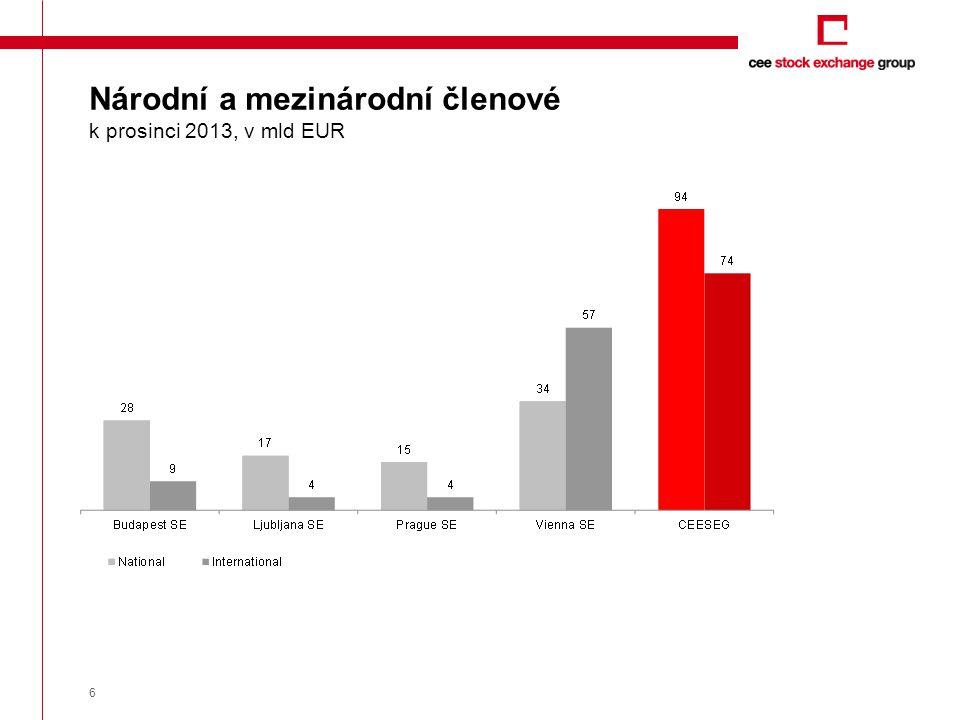7 Objemy obchodů členů za 2013 ČlenObjem obchodů v Kč ERSTE GROUP BANK AG (vč.