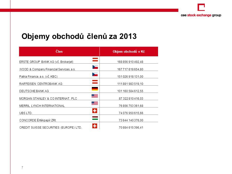 7 Objemy obchodů členů za 2013 ČlenObjem obchodů v Kč ERSTE GROUP BANK AG (vč. Brokerjet)168 856 910 492,48 WOOD & Company Financial Services, a.s.167