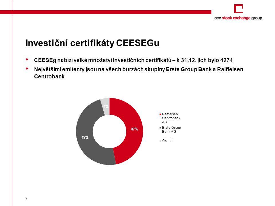 CEESEg nabízí velké množství investičních certifikátů – k 31.12. jich bylo 4274 Největšími emitenty jsou na všech burzách skupiny Erste Group Bank a R