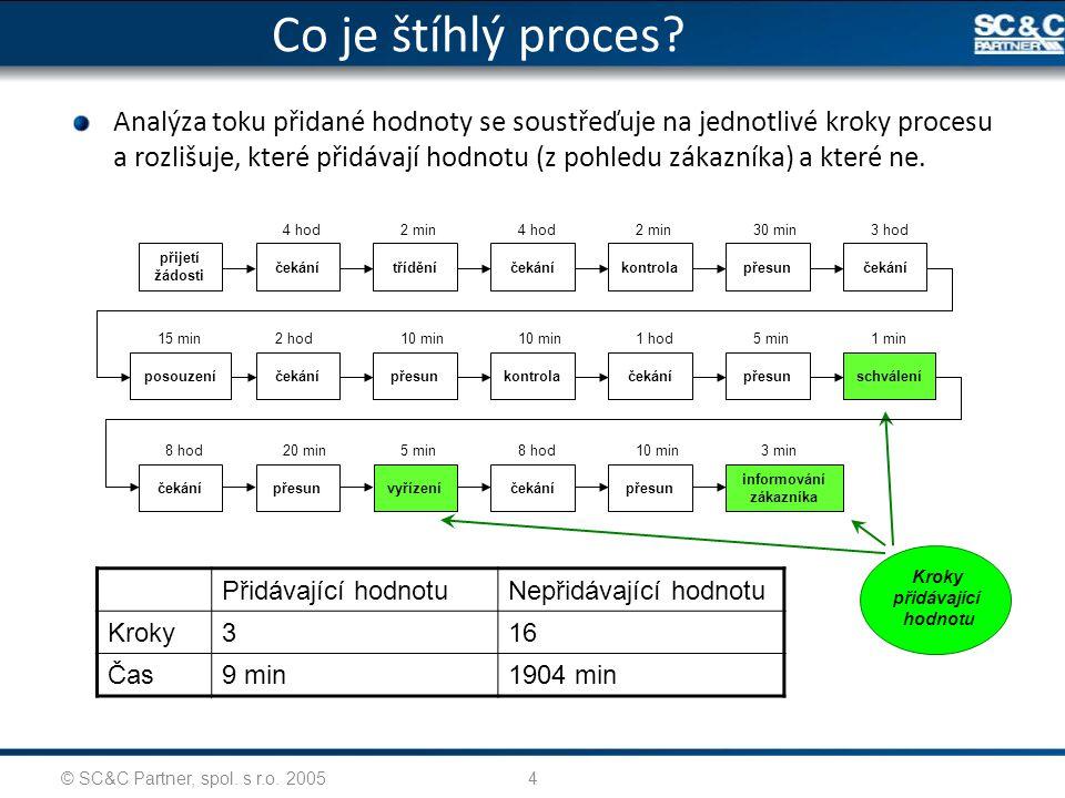 © SC&C Partner, spol. s r.o. 20054 Co je štíhlý proces? Analýza toku přidané hodnoty se soustřeďuje na jednotlivé kroky procesu a rozlišuje, které při