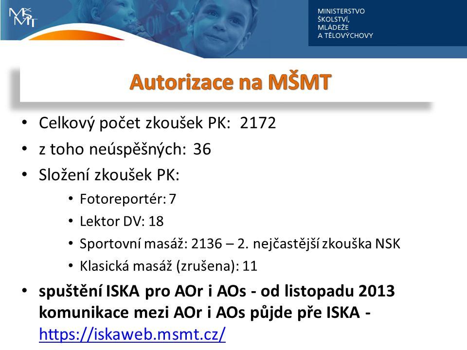 Celkový počet zkoušek PK: 2172 z toho neúspěšných: 36 Složení zkoušek PK: Fotoreportér: 7 Lektor DV: 18 Sportovní masáž: 2136 – 2. nejčastější zkouška