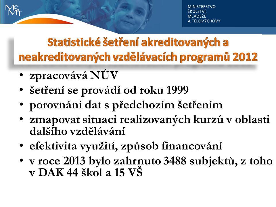 zpracovává NÚV šetření se provádí od roku 1999 porovnání dat s předchozím šetřením zmapovat situaci realizovaných kurzů v oblasti dalšího vzdělávání e