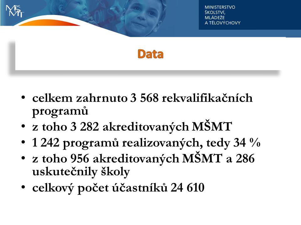 celkem zahrnuto 3 568 rekvalifikačních programů z toho 3 282 akreditovaných MŠMT 1 242 programů realizovaných, tedy 34 % z toho 956 akreditovaných MŠM