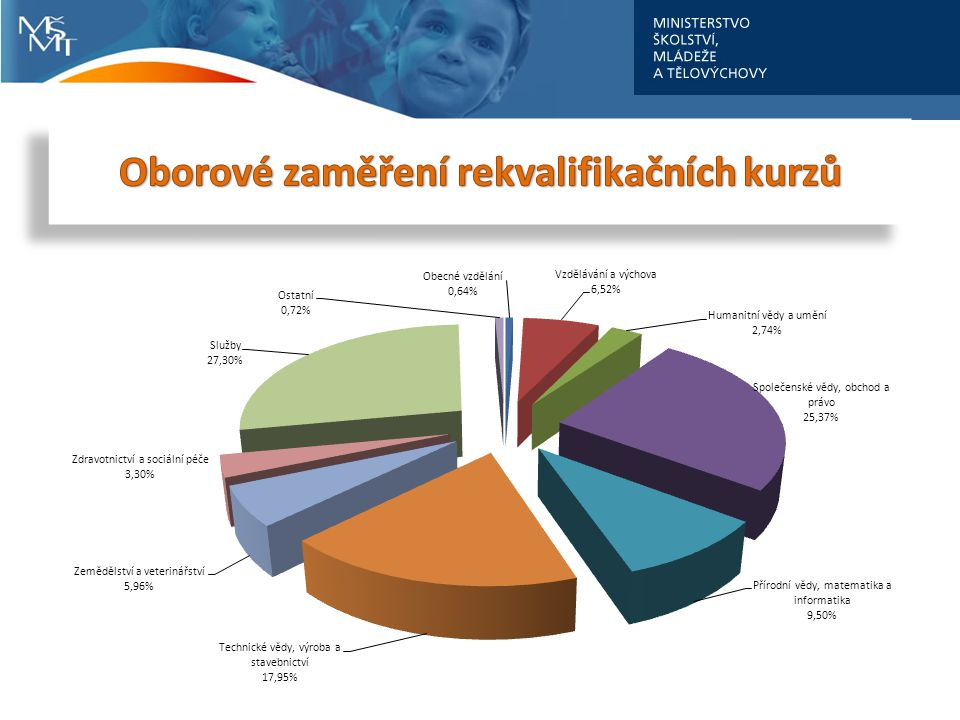 339 realizovaných akreditovaných programů