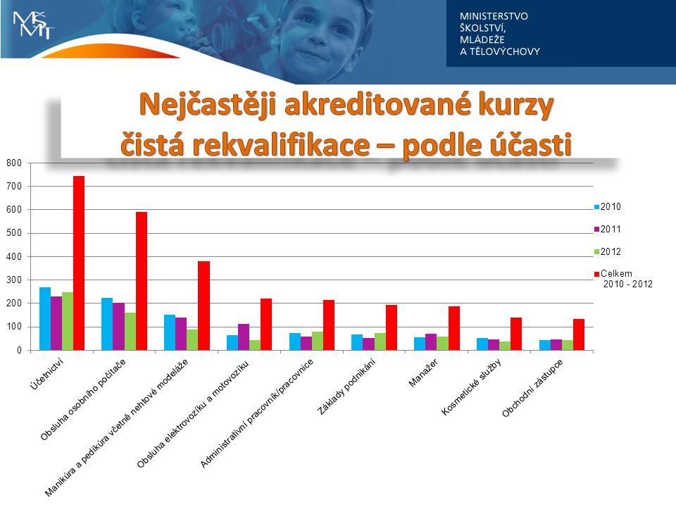 modularizace (PK) zlevnění vzdělávání i zkoušky .úřady práce .