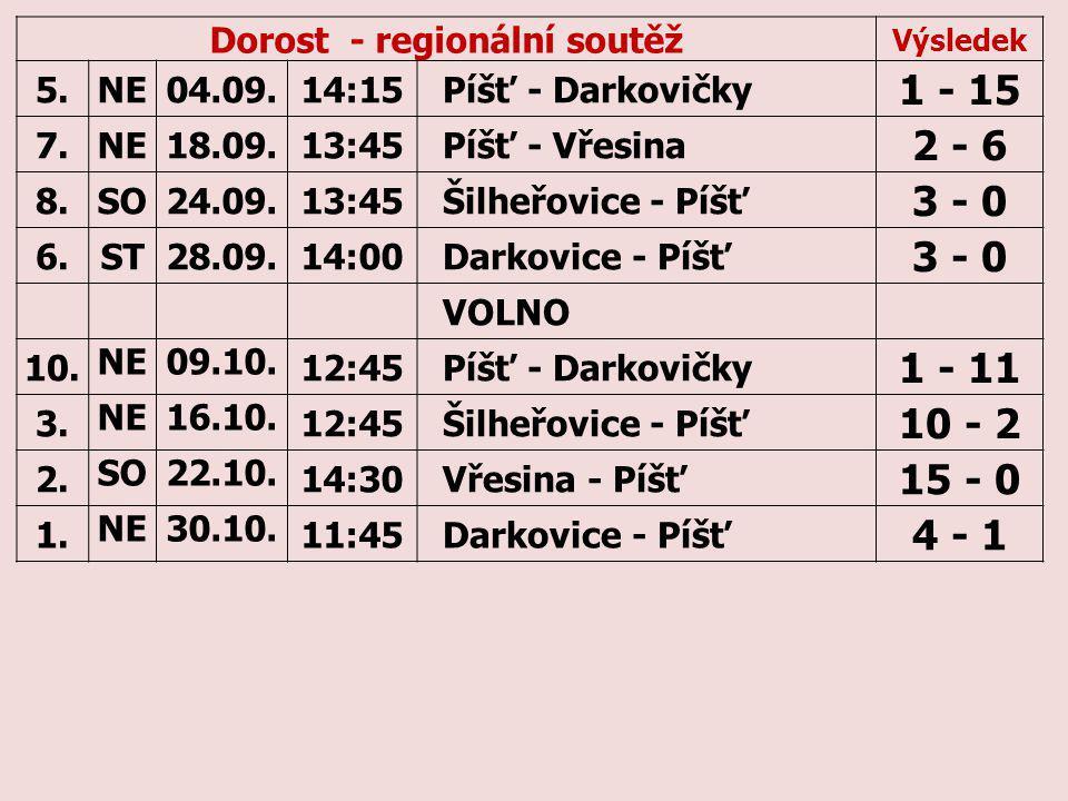 Dorost - regionální soutěž Výsledek 5.NE04.09.14:15Píšť - Darkovičky 1 - 15 7.NE18.09.13:45Píšť - Vřesina 2 - 6 8.SO24.09.13:45Šilheřovice - Píšť 3 - 0 6.ST28.09.14:00Darkovice - Píšť 3 - 0 VOLNO 10.
