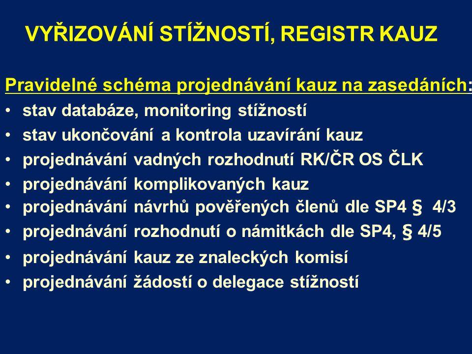 VYŘIZOVÁNÍ STÍŽNOSTÍ, REGISTR KAUZ Pravidelné schéma projednávání kauz na zasedáních: stav databáze, monitoring stížností stav ukončování a kontrola uzavírání kauz projednávání vadných rozhodnutí RK/ČR OS ČLK projednávání komplikovaných kauz projednávání návrhů pověřených členů dle SP4 § 4/3 projednávání rozhodnutí o námitkách dle SP4, § 4/5 projednávání kauz ze znaleckých komisí projednávání žádostí o delegace stížností