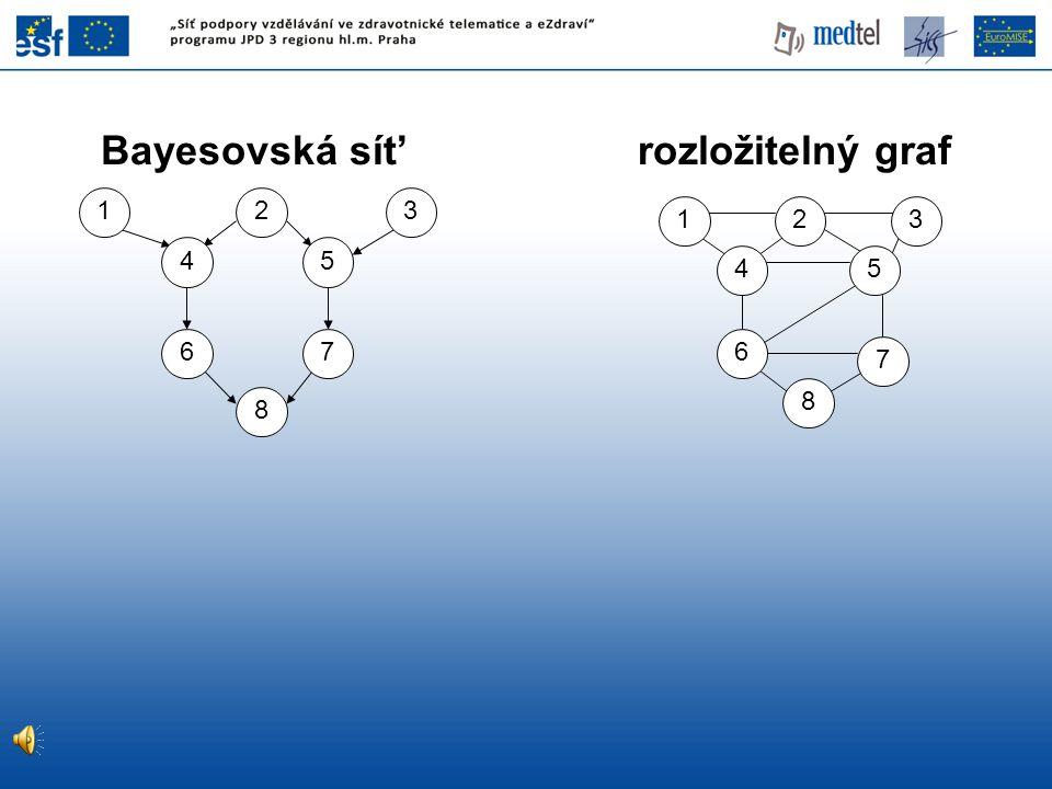 Bayesovská sít' rozložitelný graf 2 4 6 8 7 5 13 8 7 6 54 132