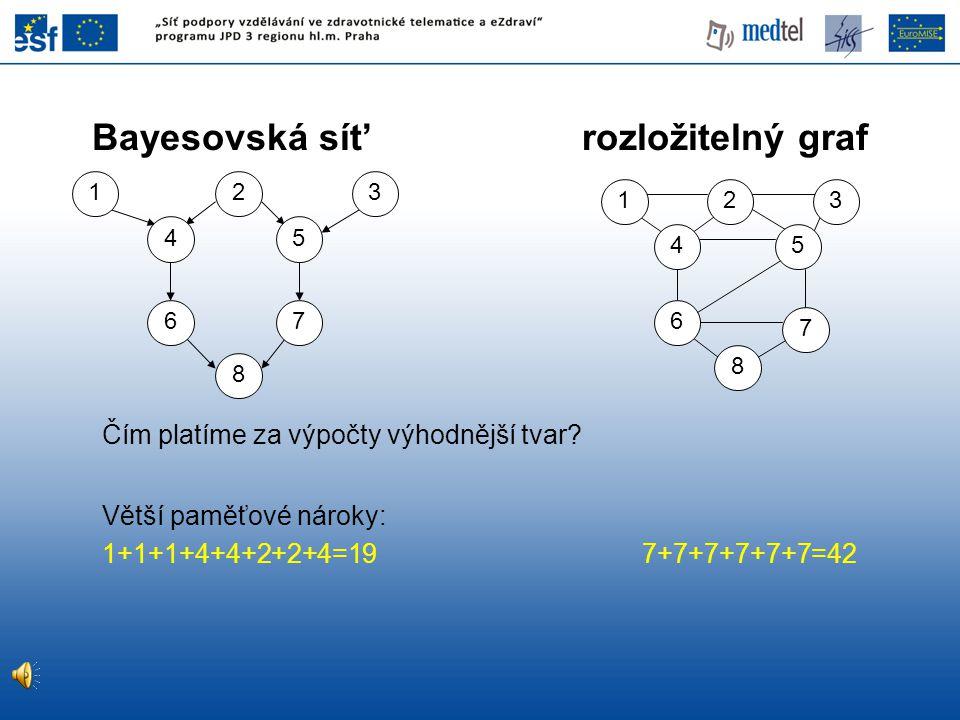 Čím platíme za výpočty výhodnější tvar? Větší paměťové nároky: 1+1+1+4+4+2+2+4=19 7+7+7+7+7+7=42 2 4 6 8 7 5 13 8 7 6 54 132