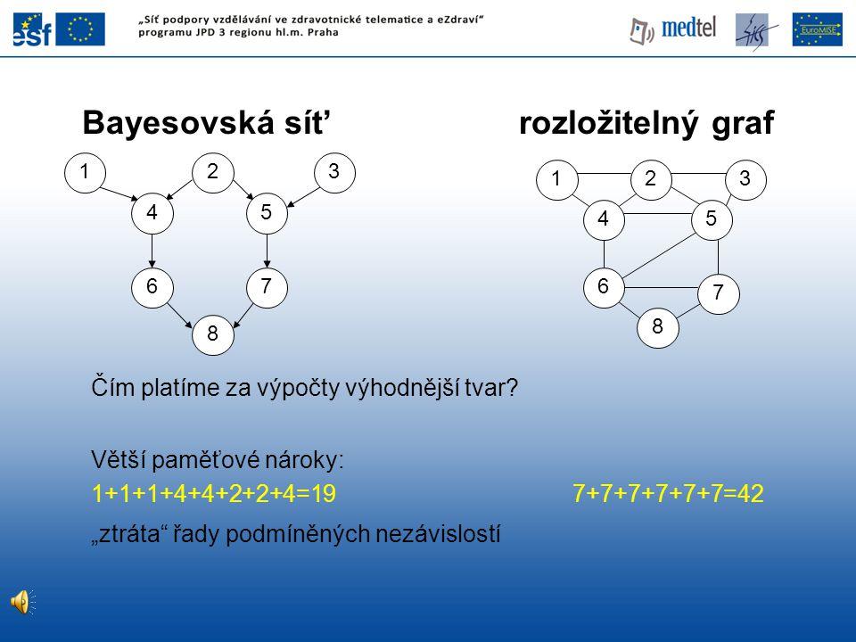 """Bayesovská sít' rozložitelný graf Čím platíme za výpočty výhodnější tvar? Větší paměťové nároky: 1+1+1+4+4+2+2+4=19 7+7+7+7+7+7=42 """"ztráta"""" řady podmí"""