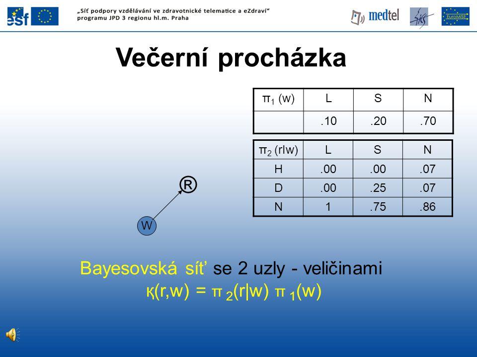 ® W Bayesovská sít' se 2 uzly - veličinami қ(r,w) = π 2 (r|w) π 1 (w) Večerní procházka π 1 (w)LSN.10.20.70 π 2 (rIw) LSN H.00.07 D.00.25.07 N1.75.86