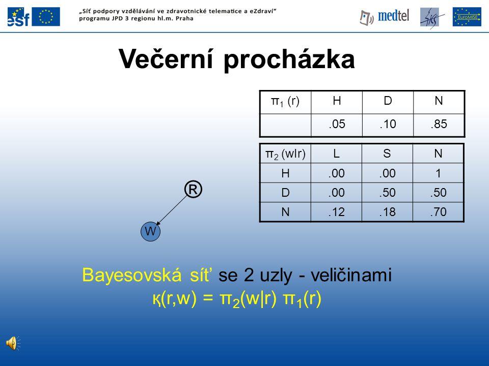 ® W Bayesovská sít' se 2 uzly - veličinami қ(r,w) = π 2 (w|r) π 1 (r) Večerní procházka π 1 (r)HDN.05.10.85 π 2 (wIr) LSN H.00 1 D.50 N.12.18.70