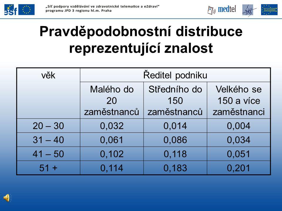 Pravděpodobnostní distribuce reprezentující znalost věkŘeditel podniku Malého do 20 zaměstnanců Středního do 150 zaměstnanců Velkého se 150 a více zam