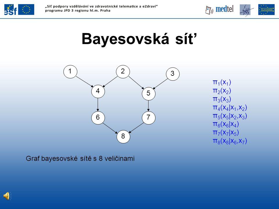 Bayesovská sít' π 1 (x 1 ) π 2 (x 2 ) π 3 (x 3 ) π 4 (x 4 |x 1,x 2 ) π 5 (x 5 |x 2,x 3 ) π 6 (x 6 |x 4 ) π 7 (x 7 |x 5 ) π 8 (x 8 |x 6,x 7 ) Graf baye