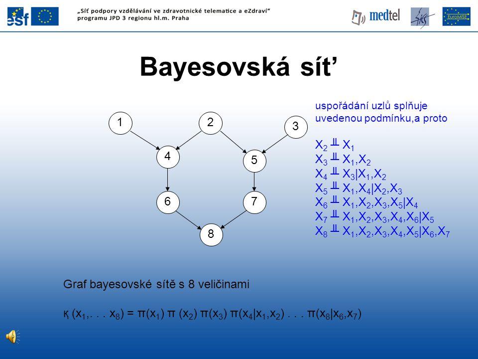 Bayesovská sít' uspořádání uzlů splňuje uvedenou podmínku,a proto X 2 ╨ X 1 X 3 ╨ X 1,X 2 X 4 ╨ X 3 |X 1,X 2 X 5 ╨ X 1,X 4 |X 2,X 3 X 6 ╨ X 1,X 2,X 3,