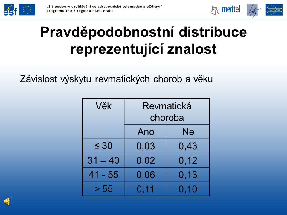 Pravděpodobnostní distribuce reprezentující znalost Závislost výskytu revmatických chorob a věku VěkRevmatická choroba AnoNe ≤ 30 0,030,43 31 – 400,02