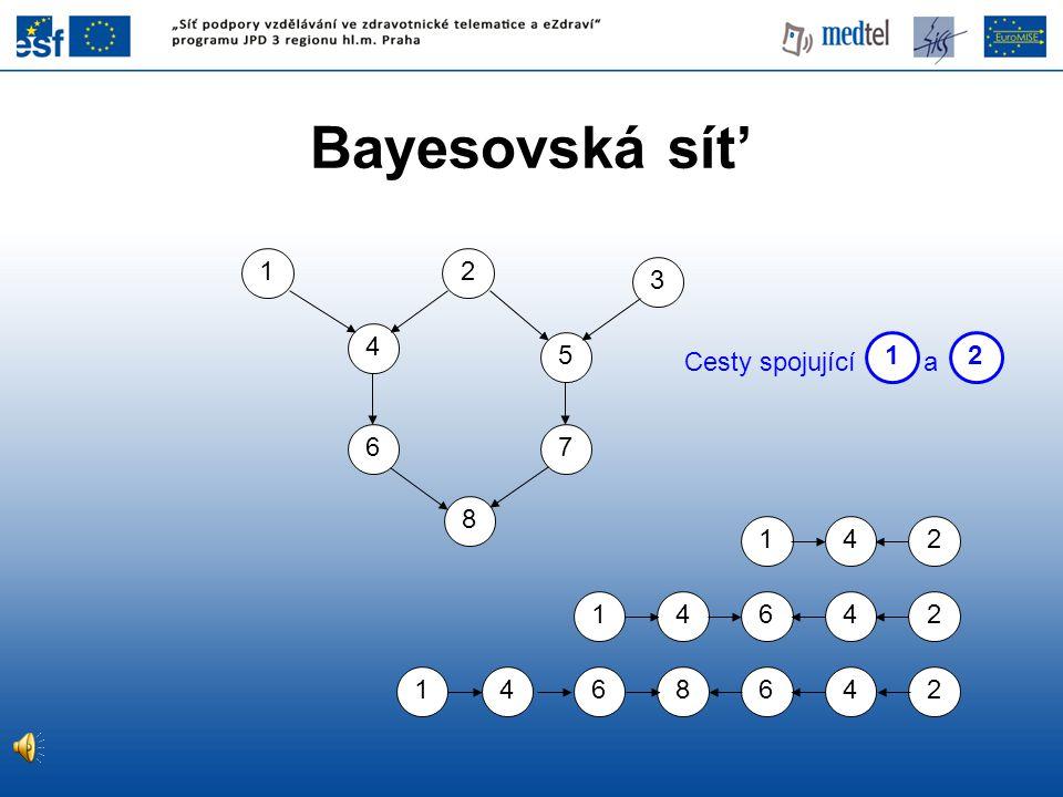 Bayesovská sít' 8 5 7 4 6 3 12 241 41642 1468642 Cesty spojující a 12