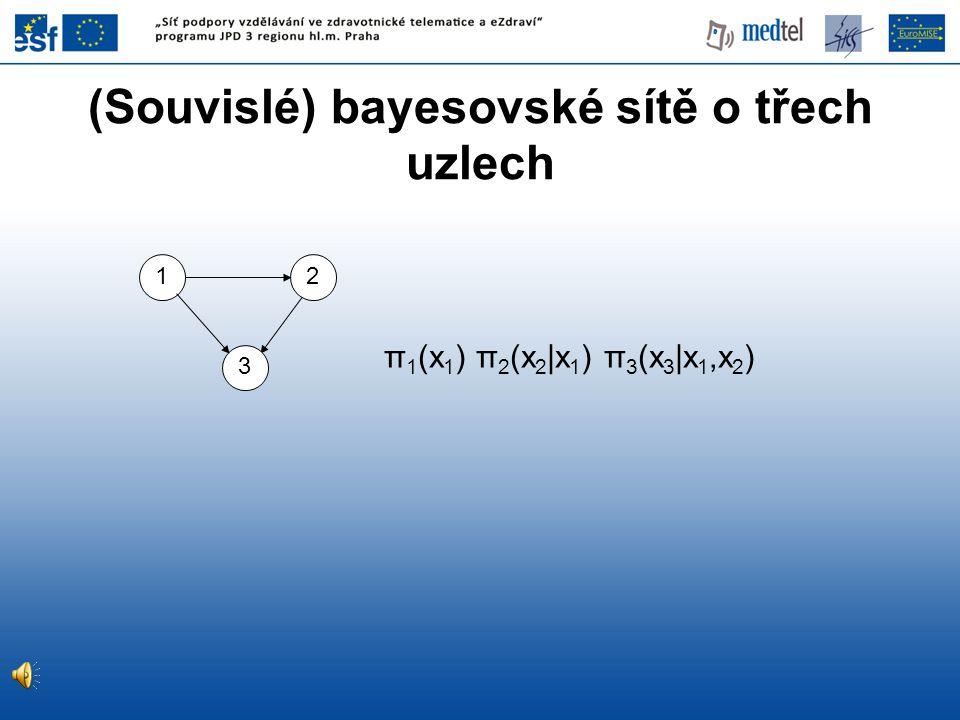 (Souvislé) bayesovské sítě o třech uzlech 12 3 π 1 (x 1 ) π 2 (x 2 |x 1 ) π 3 (x 3 |x 1,x 2 )