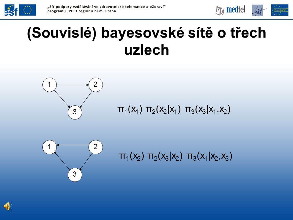 (Souvislé) bayesovské sítě o třech uzlech π 1 (x 1 ) π 2 (x 2 |x 1 ) π 3 (x 3 |x 1,x 2 ) π 1 (x 2 ) π 2 (x 3 |x 2 ) π 3 (x 1 |x 2,x 3 ) 12 3 12 3