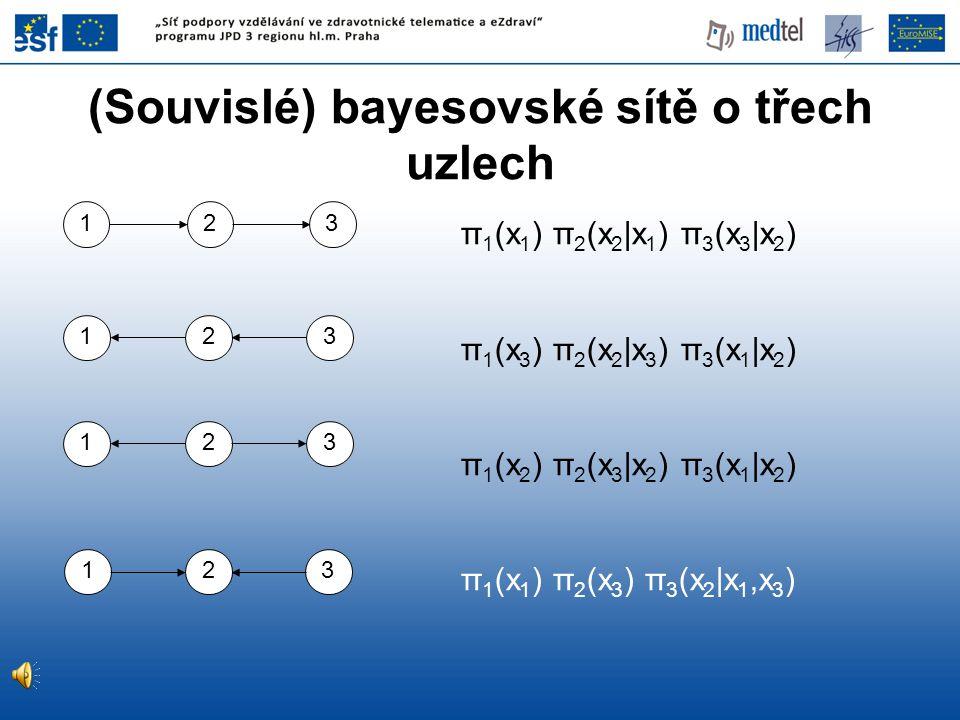 (Souvislé) bayesovské sítě o třech uzlech π 1 (x 1 ) π 2 (x 2 |x 1 ) π 3 (x 3 |x 2 ) π 1 (x 3 ) π 2 (x 2 |x 3 ) π 3 (x 1 |x 2 ) π 1 (x 2 ) π 2 (x 3 |x