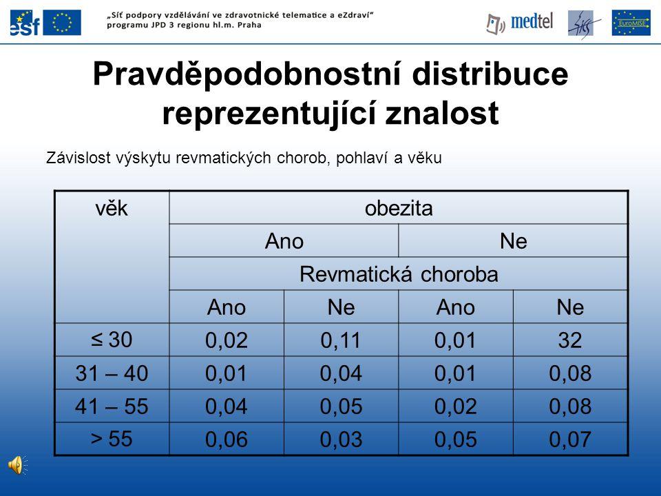 Pravděpodobnostní distribuce reprezentující znalost Závislost výskytu revmatických chorob, pohlaví a věku věkobezita AnoNe Revmatická choroba AnoNeAno