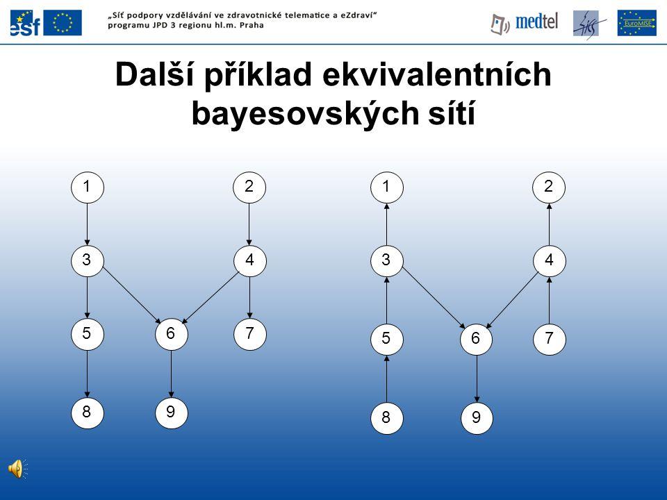 Další příklad ekvivalentních bayesovských sítí 1 5 89 67 5 8 12 3434 9 7 2 6