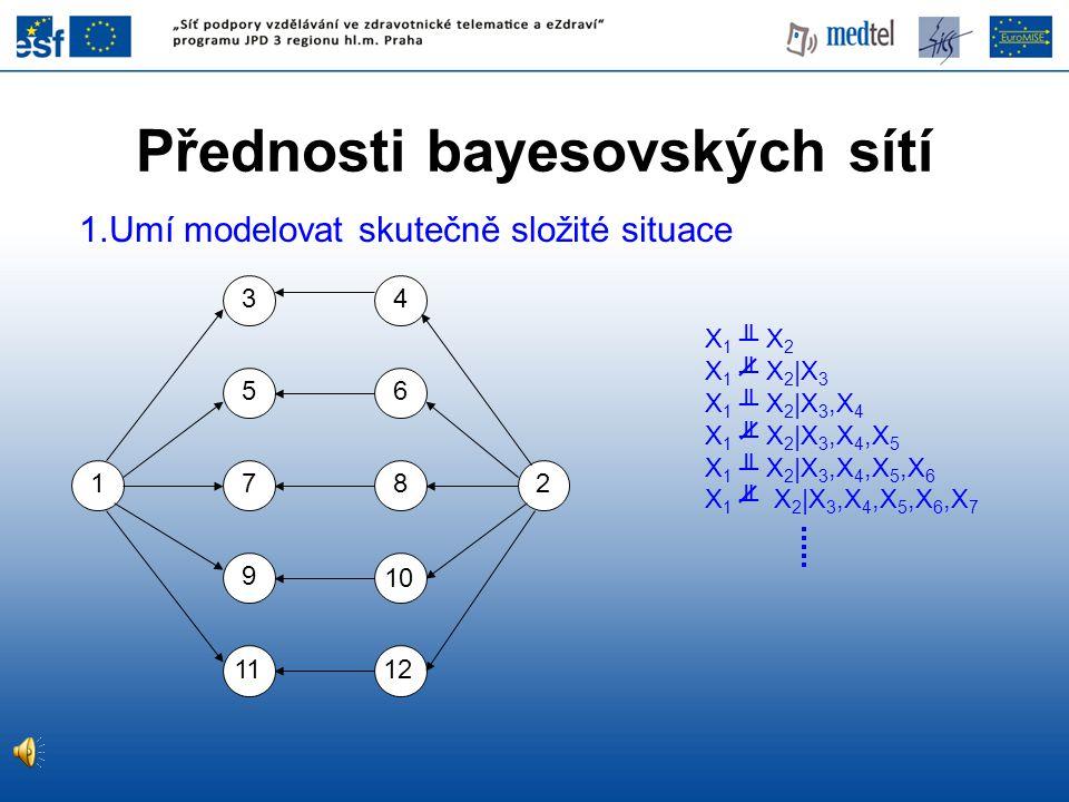 Přednosti bayesovských sítí 1.Umí modelovat skutečně složité situace X 1 ╨ X 2 X 1 ╨ X 2 |X 3 X 1 ╨ X 2 |X 3,X 4 X 1 ╨ X 2 |X 3,X 4,X 5 X 1 ╨ X 2 |X 3