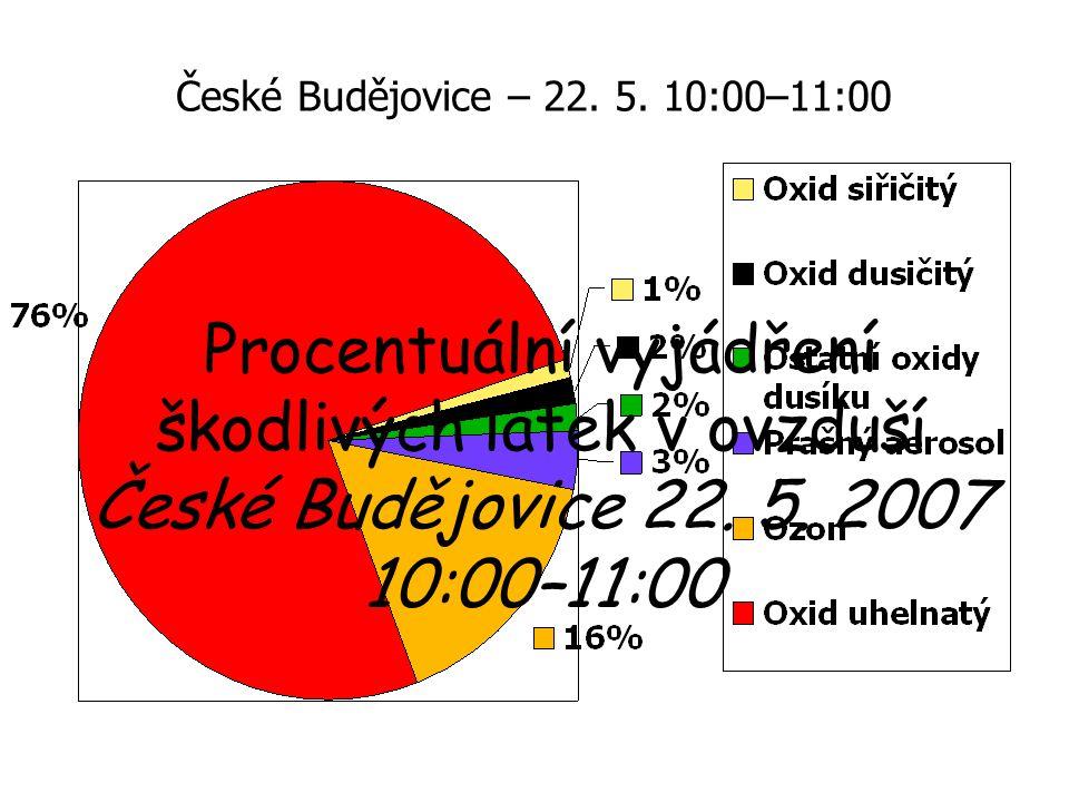 Procentuální vyjádření škodlivých látek v ovzduší České Budějovice 22.
