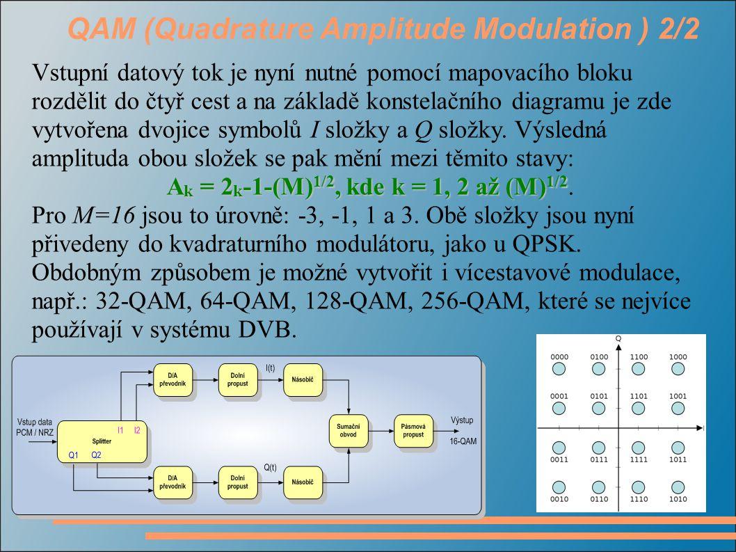 QAM (Quadrature Amplitude Modulation ) 2/2 Vstupní datový tok je nyní nutné pomocí mapovacího bloku rozdělit do čtyř cest a na základě konstelačního d