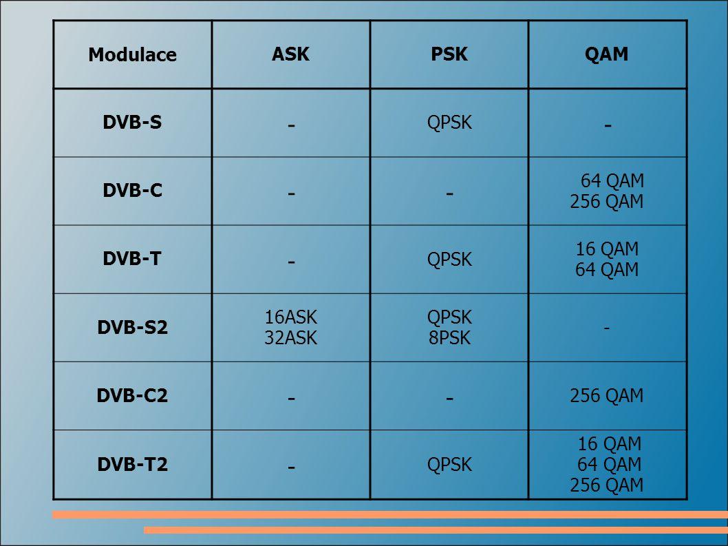 ModulaceASKPSKQAM DVB-S - QPSK - DVB-C -- 64 QAM 256 QAM DVB-T - QPSK 16 QAM 64 QAM DVB-S2 16ASK 32ASK QPSK 8PSK - DVB-C2 -- 256 QAM DVB-T2 - QPSK 16