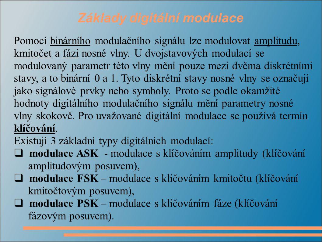 Základy digitální modulace Pomocí binárního modulačního signálu lze modulovat amplitudu, kmitočet a fázi nosné vlny. U dvojstavových modulací se modul
