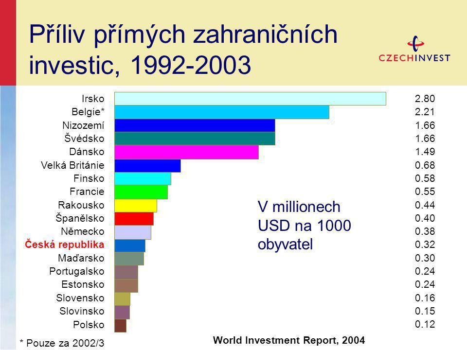Příliv přímých zahraničních investic, 1992-2003 Irsko Belgie* Nizozemí Švédsko Dánsko Velká Británie Finsko Francie Rakousko Španělsko Německo Česká republika Maďarsko Portugalsko Estonsko Slovensko Slovinsko Polsko * Pouze za 2002/3 2.80 2.21 1.66 1.49 0.68 0.58 0.55 0.44 0.40 0.38 0.32 0.30 0.24 0.16 0.15 0.12 World Investment Report, 2004 V millionech USD na 1000 obyvatel