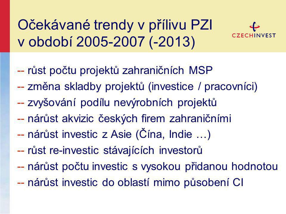 Očekávané trendy v přílivu PZI v období 2005-2007 (-2013) -- růst počtu projektů zahraničních MSP -- změna skladby projektů (investice / pracovníci) -- zvyšování podílu nevýrobních projektů -- nárůst akvizic českých firem zahraničními -- nárůst investic z Asie (Čína, Indie …) -- růst re-investic stávajících investorů -- nárůst počtu investic s vysokou přidanou hodnotou -- nárůst investic do oblastí mimo působení CI