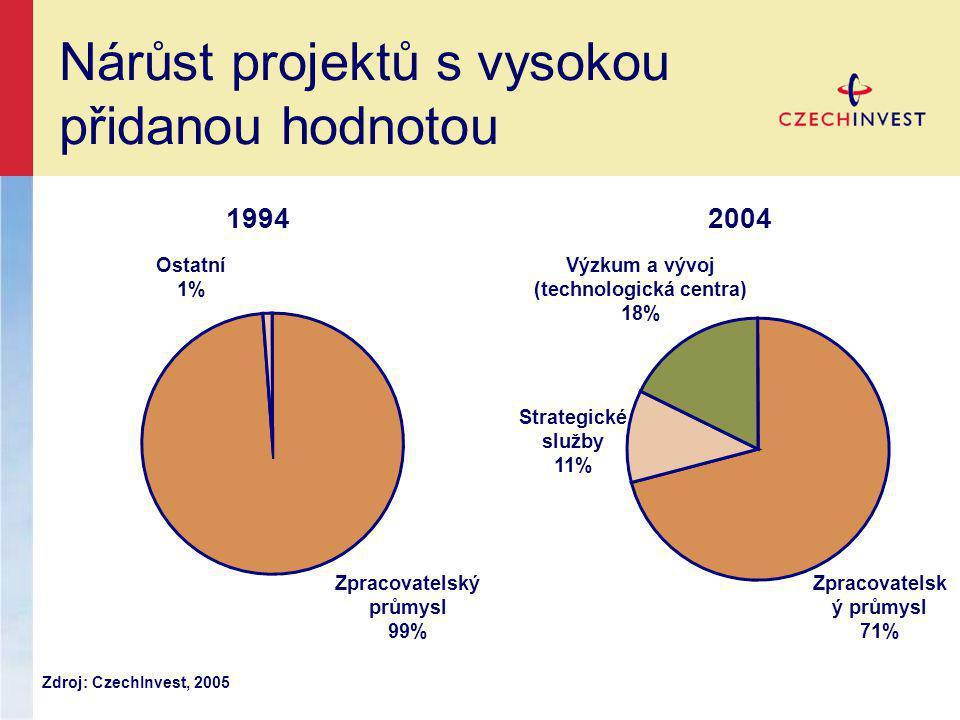 Nárůst projektů s vysokou přidanou hodnotou 19942004 Zpracovatelský průmysl 99% Ostatní 1% Zpracovatelsk ý průmysl 71% Výzkum a vývoj (technologická centra) 18% Strategické služby 11% Zdroj: CzechInvest, 2005
