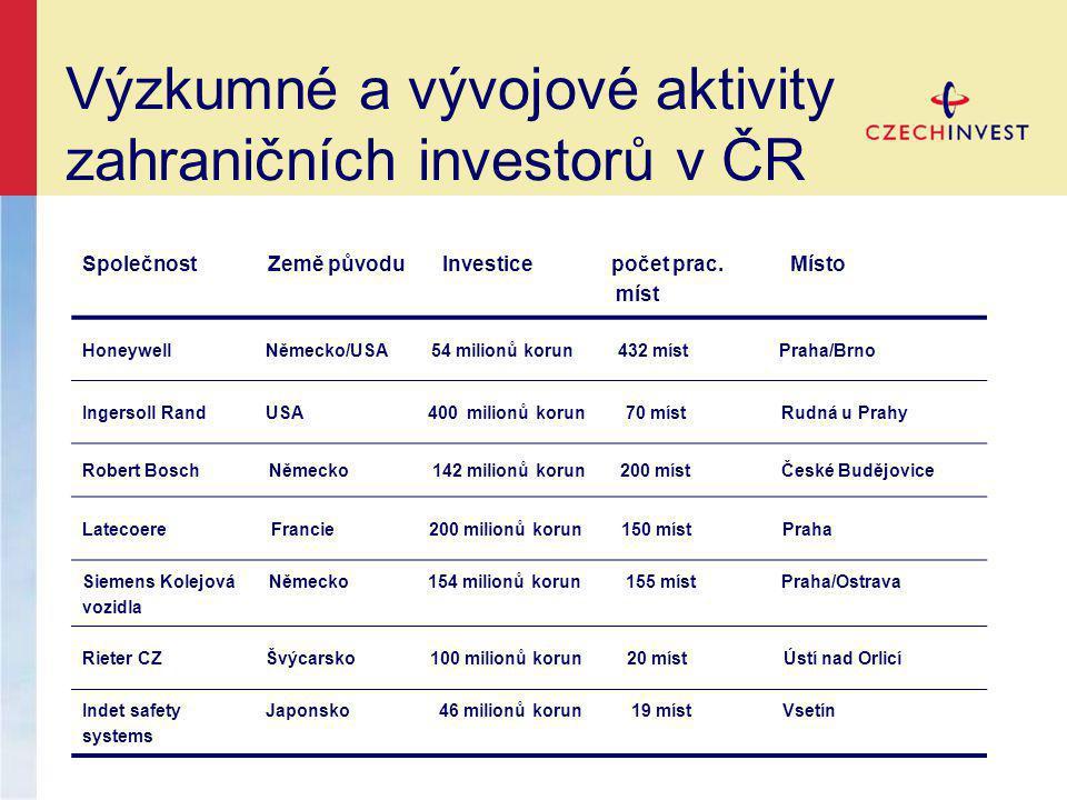 Výzkumné a vývojové aktivity zahraničních investorů v ČR Společnost Země původu Investice počet prac.
