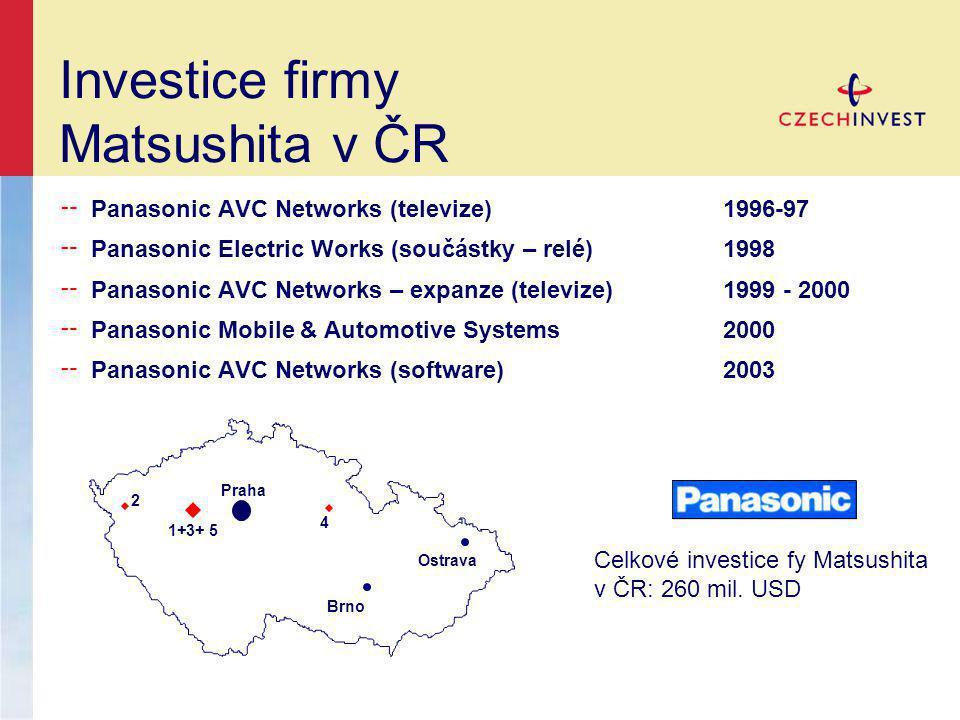 Investice firmy Matsushita v ČR ╌ Panasonic AVC Networks (televize) 1996-97 ╌ Panasonic Electric Works (součástky – relé) 1998 ╌ Panasonic AVC Networks – expanze (televize)1999 - 2000 ╌ Panasonic Mobile & Automotive Systems2000 ╌ Panasonic AVC Networks (software)2003 1+3+ 5 2 4 Praha Brno Ostrava Celkové investice fy Matsushita v ČR: 260 mil.
