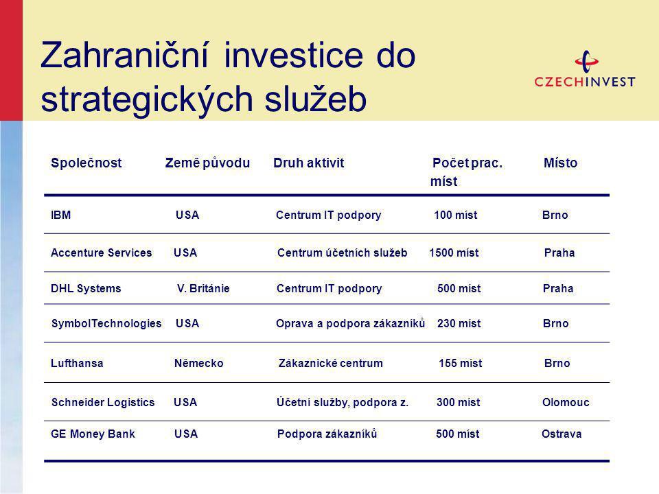 Zahraniční investice do strategických služeb Společnost Země původu Druh aktivit Počet prac.
