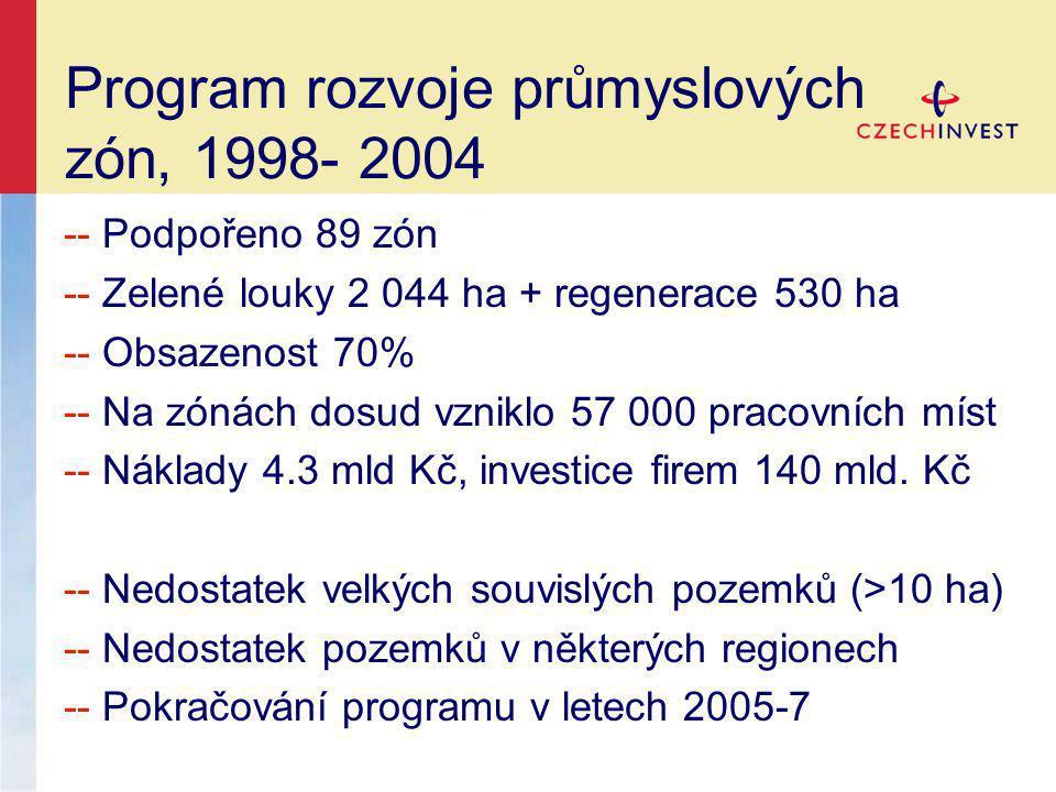 Program rozvoje průmyslových zón, 1998- 2004 -- Podpořeno 89 zón -- Zelené louky 2 044 ha + regenerace 530 ha -- Obsazenost 70% -- Na zónách dosud vzniklo 57 000 pracovních míst -- Náklady 4.3 mld Kč, investice firem 140 mld.
