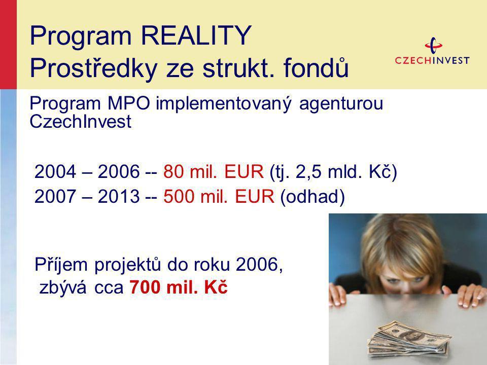 Program MPO implementovaný agenturou CzechInvest 2004 – 2006 -- 80 mil.