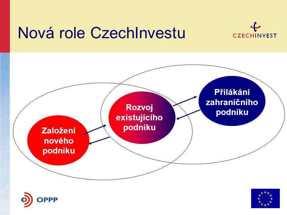 Nová role CzechInvestu Založení nového podniku Rozvoj existujícího podniku Přilákání zahraničního podniku