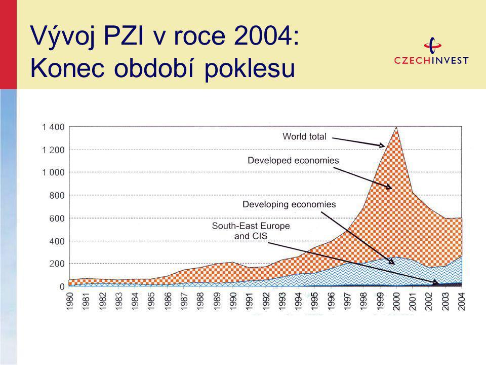 Vývoj PZI v roce 2004: Nárůst/pokles (v %) -400%-200%0%200%400% Litevsko V.