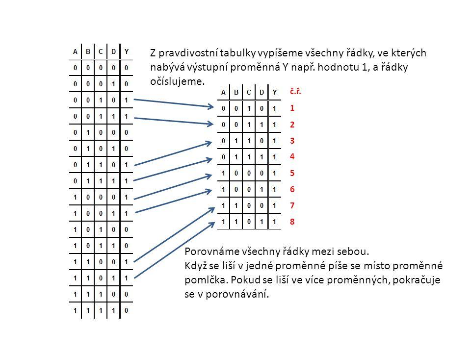 Z pravdivostní tabulky vypíšeme všechny řádky, ve kterých nabývá výstupní proměnná Y např. hodnotu 1, a řádky očíslujeme. 1 2 3 4 5 6 7 8 Porovnáme vš