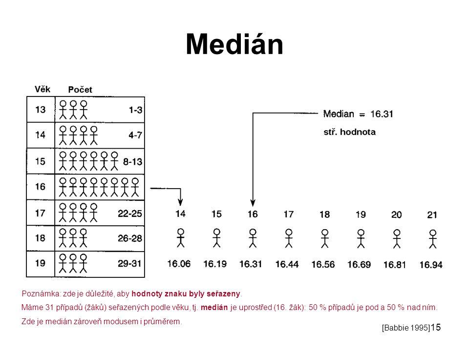 15 Medián [Babbie 1995] Poznámka: zde je důležité, aby hodnoty znaku byly seřazeny. Máme 31 případů (žáků) seřazených podle věku, tj. medián je uprost