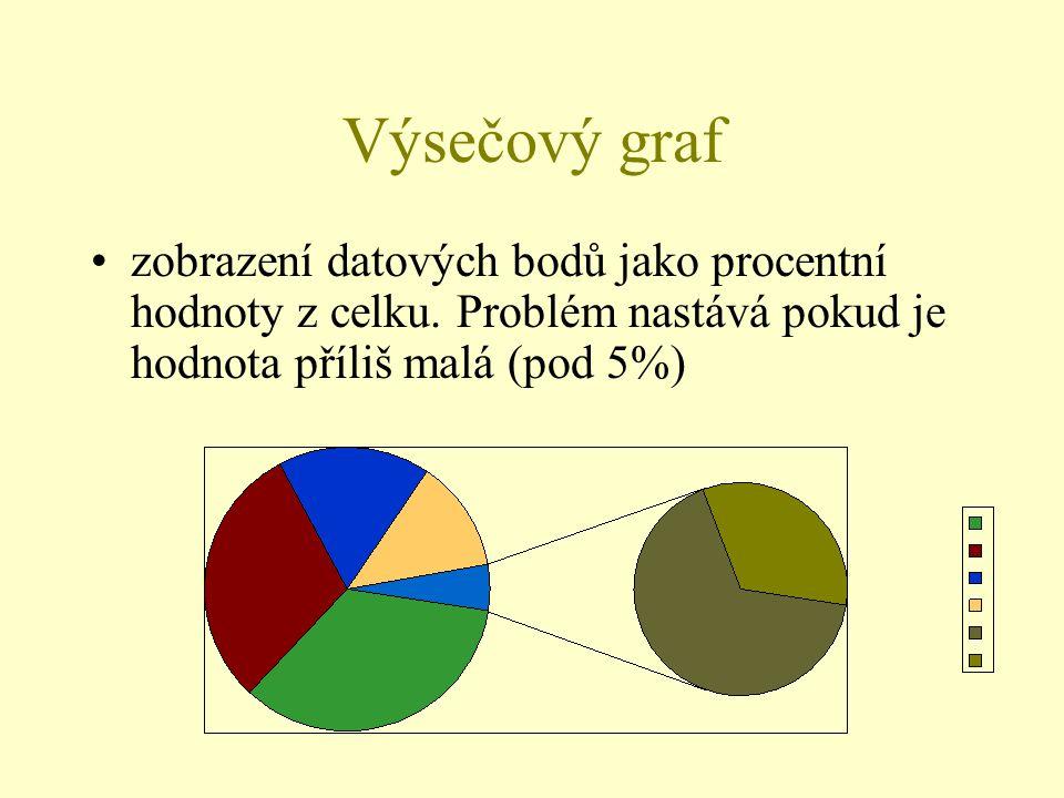 Výsečový graf zobrazení datových bodů jako procentní hodnoty z celku.