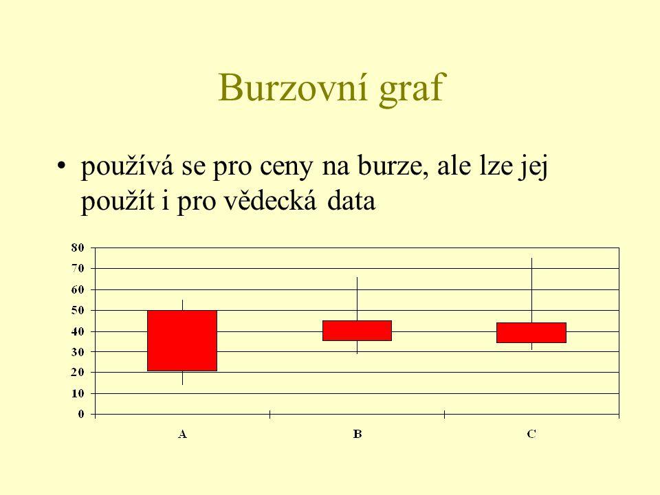 Burzovní graf používá se pro ceny na burze, ale lze jej použít i pro vědecká data