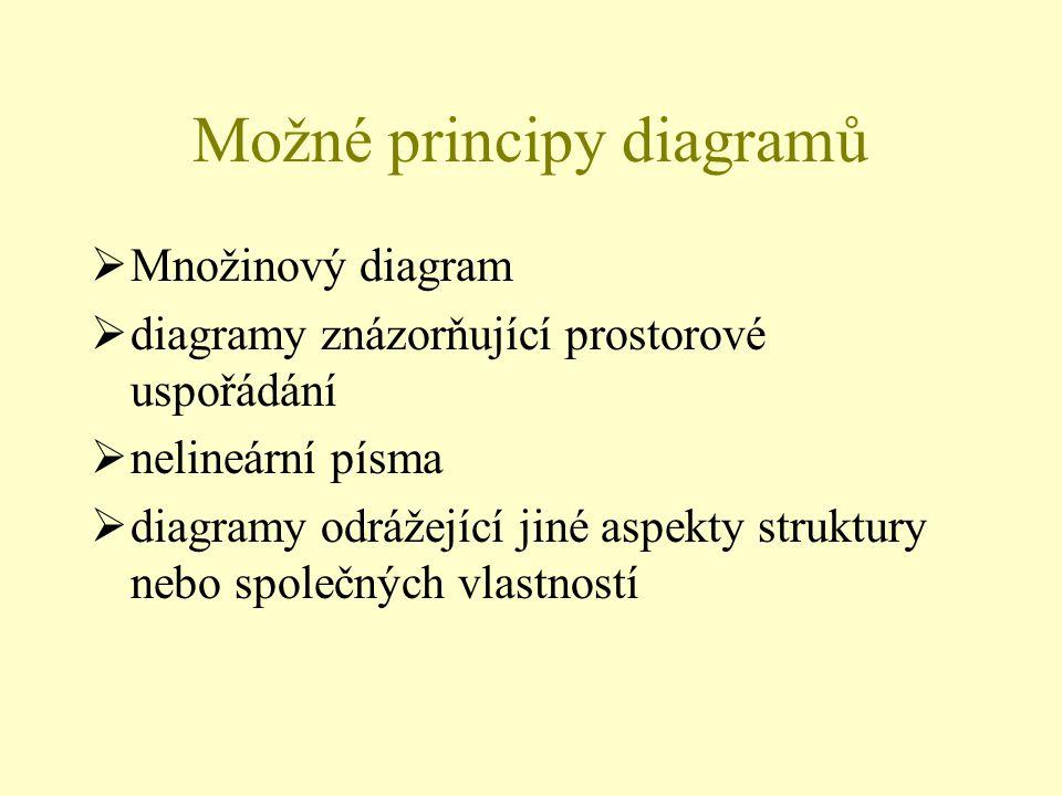 Možné principy diagramů  Množinový diagram  diagramy znázorňující prostorové uspořádání  nelineární písma  diagramy odrážející jiné aspekty struktury nebo společných vlastností