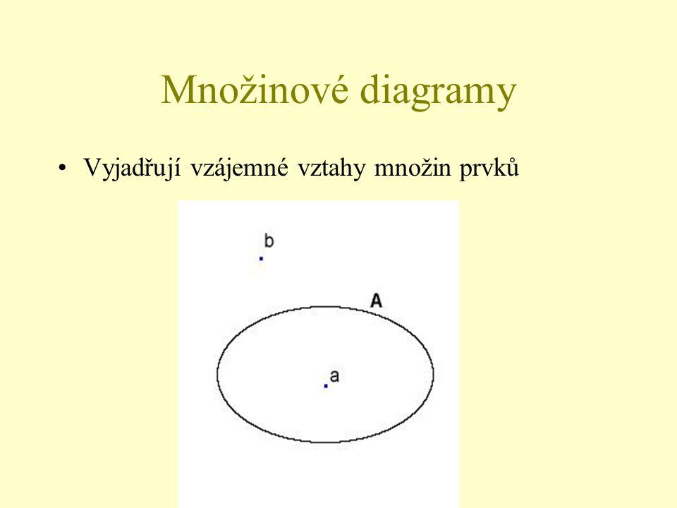 Množinové diagramy Vyjadřují vzájemné vztahy množin prvků