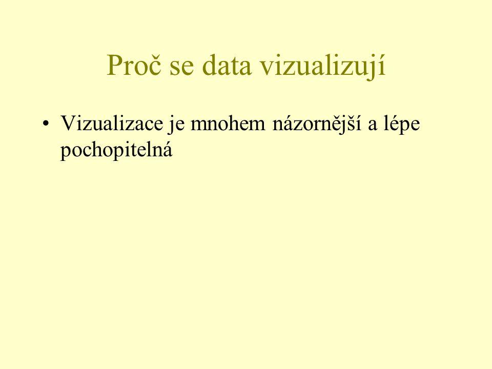 Proč se data vizualizují Vizualizace je mnohem názornější a lépe pochopitelná